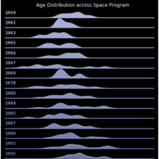 Data Viz - A Journey Through Time and Space!