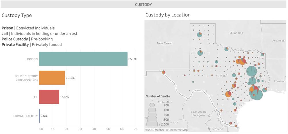 Data Viz - Texas Justice Initiative